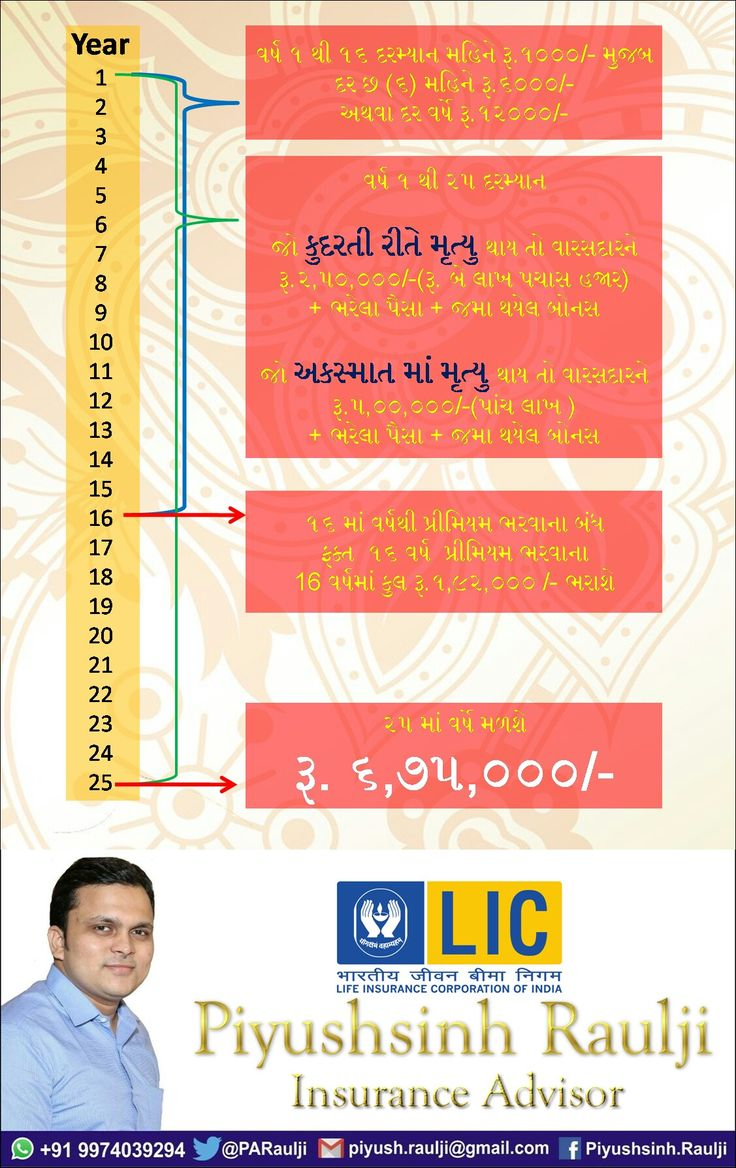 Pin by Piyushsinh Raulji on Lic Of India Full movies