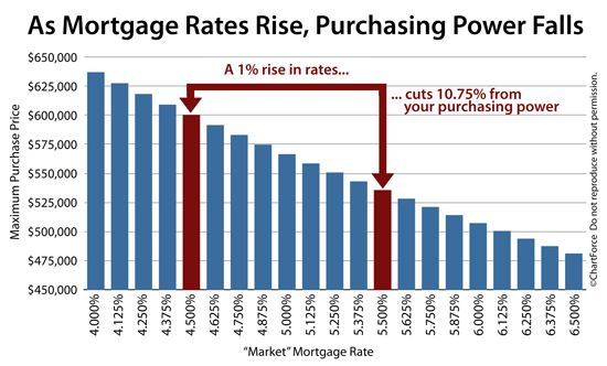 Mortgage rates affect home purchasing power. It's anticipated that rates will inch up this summer.  If you've been on the fence about buying, now may be the time to act.  Give me a call - I'd love to help you find your new home.  973-727-2285.  joannejacksonrealtor@gmail.com