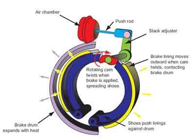 fire engine air brake diagram fire engine water plumbing diagram 1000+ images about bus on pinterest | air brake, school ... #8