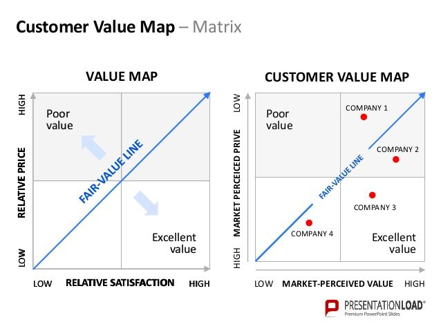 customer propositions The ideal value proposition is a mix of a company's strengths, customer needs and competitive differentiation it combines the uniqueness of.