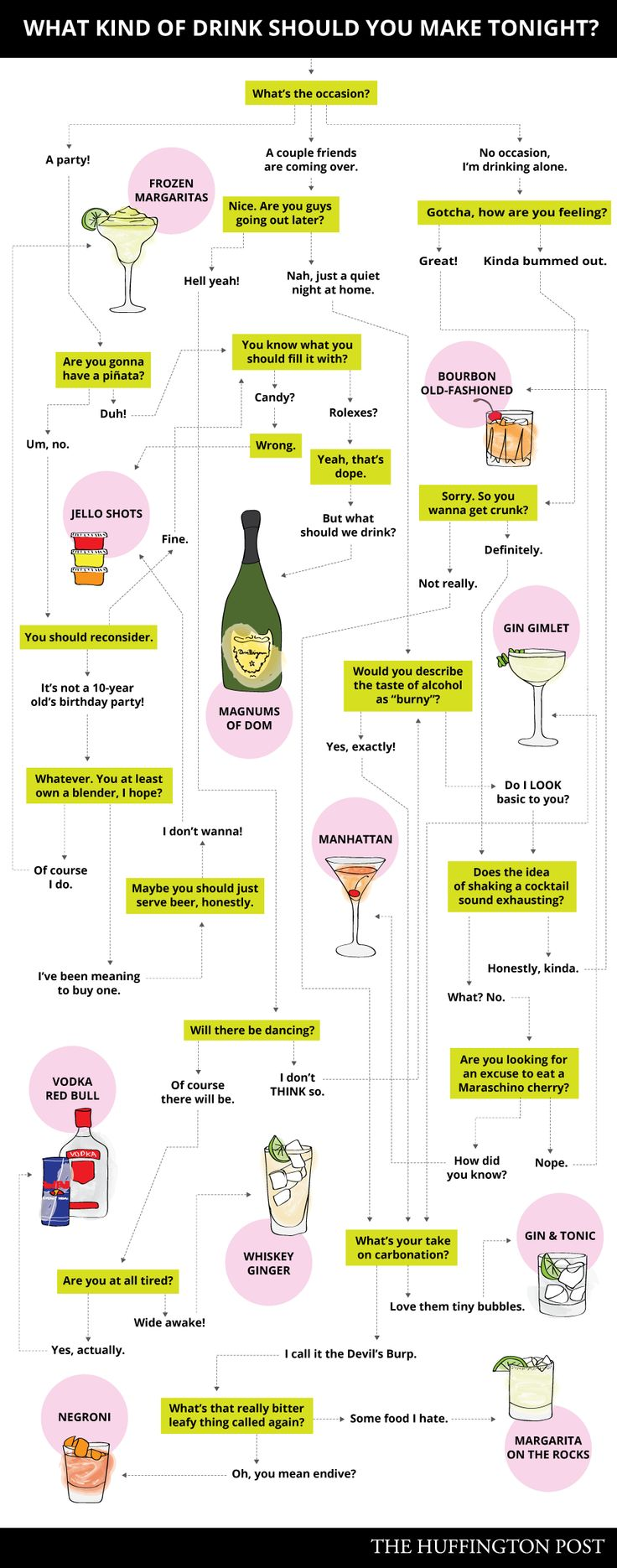 18 best alcohol infographics images on pinterest drink recipes finally a flow chart every office can use gamestrikefo Gallery