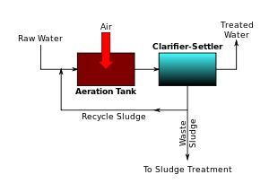 Activated sludge - Wikipedia, the free encyclopedia