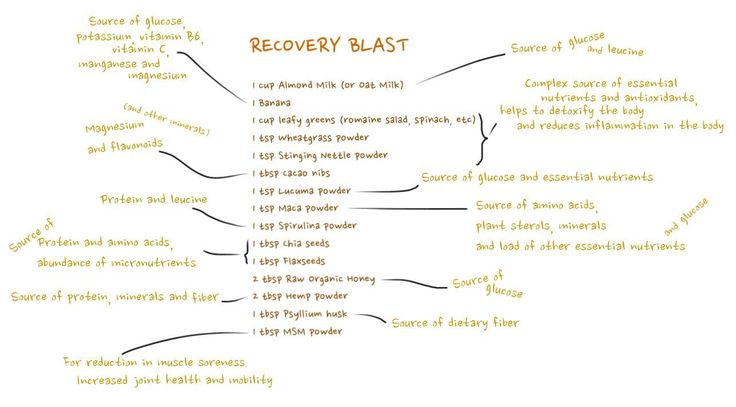 Recovery Blast - a recipe and breakdown of the ingredients