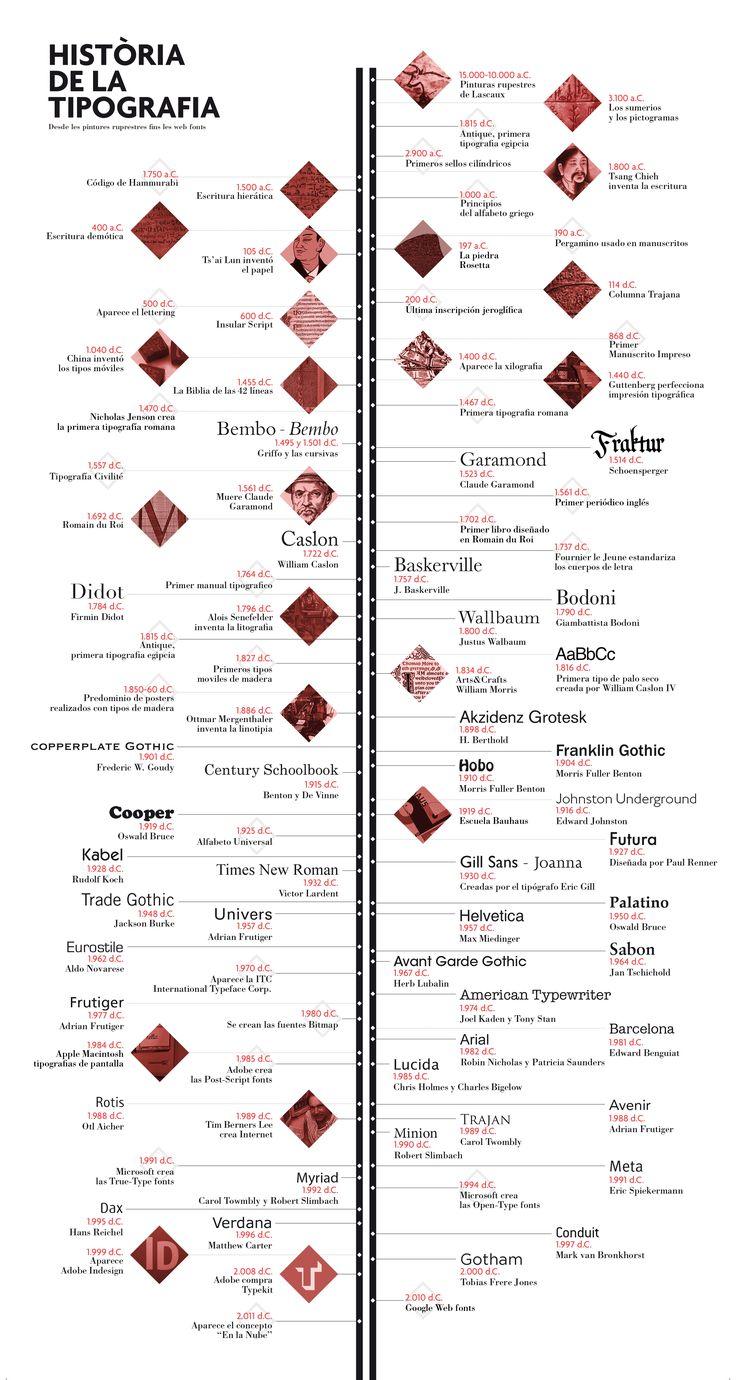 Tipografia / 2013Historia de la tipografia, desde las pinturas rupestres hasta las web fonts.History of typography, from cave paintings to the web fonts.