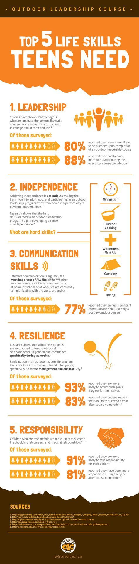 Top 5 Life Skills Teens Need - why an outdoor leadership course is perfect for your teen!