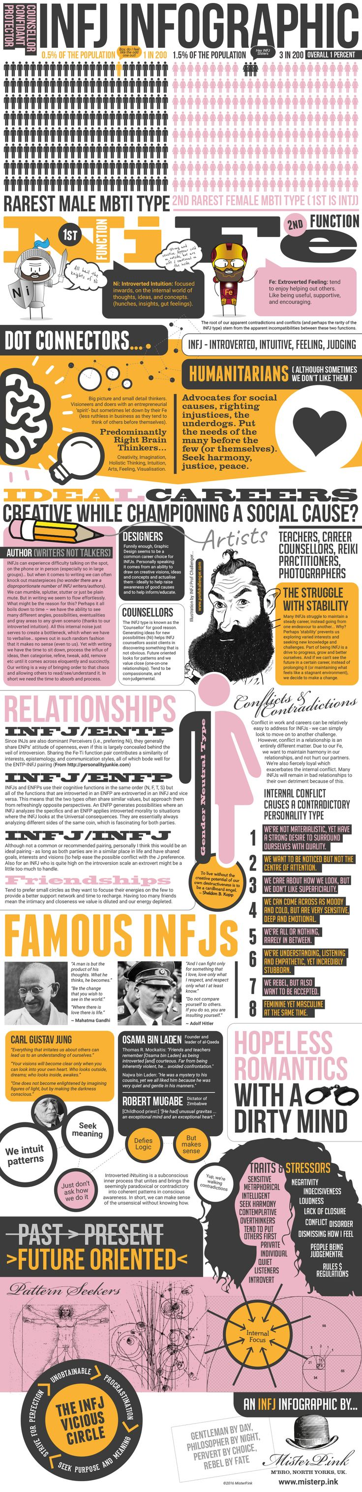 Infographic about my personality type: INFJ. I love the 8-point list of personality contradictions - completely accurate!