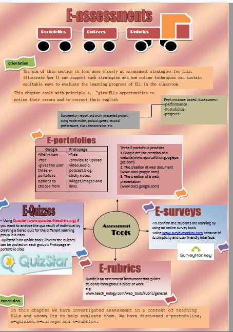 this infographic tells about the using media for assessment in language teaching