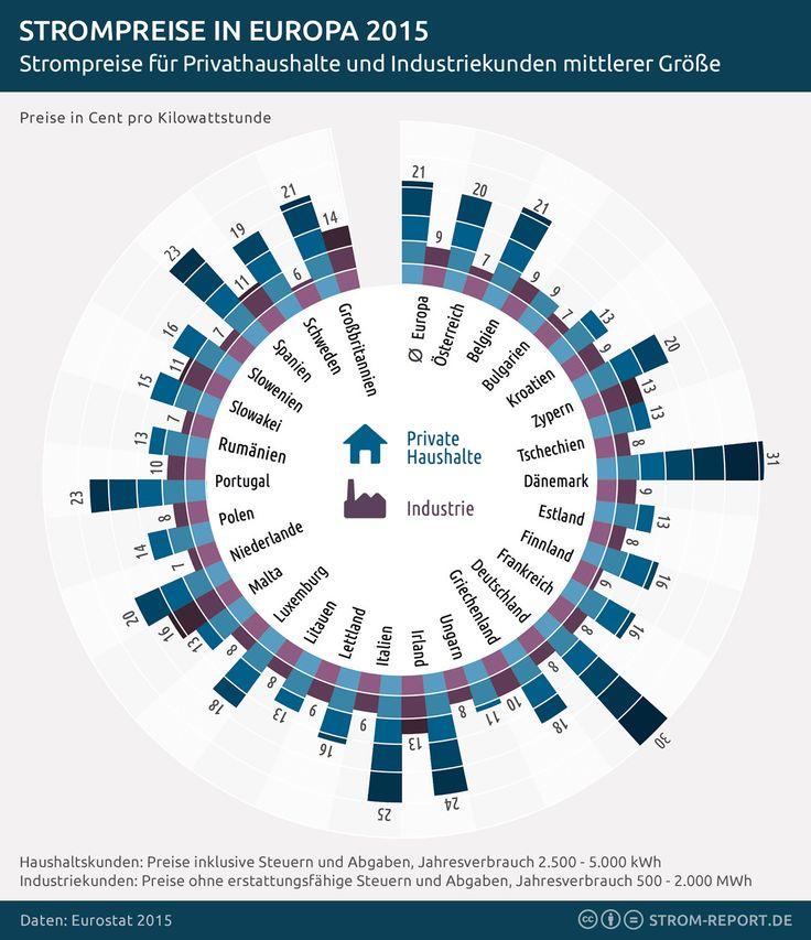Strompreise Europa 2015