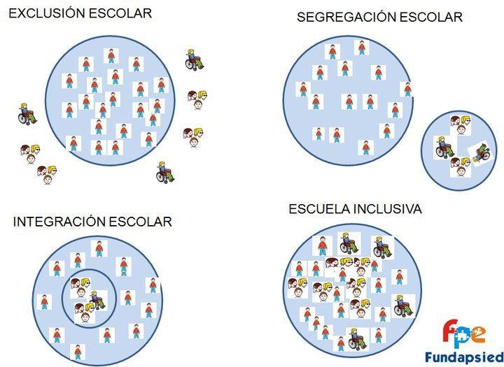 Escuela inclusiva #infografia