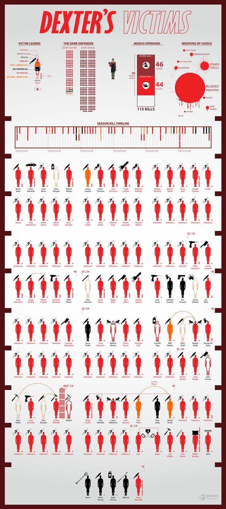 Les victimes de Dexter Morgan – statistiques et illustrations