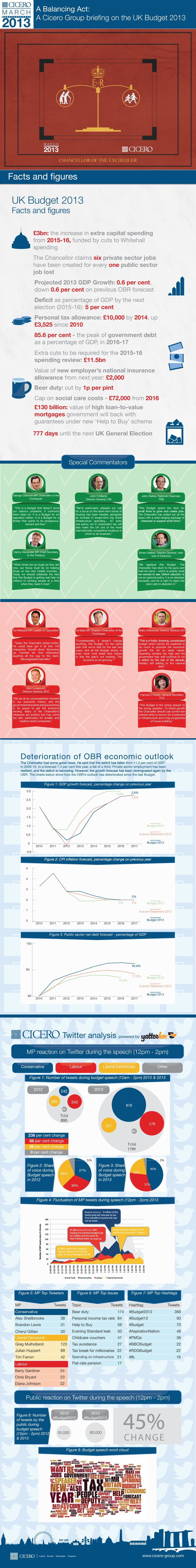 A Balancing Act:  A Cicero Group briefing on the UK Budget 2013 #infographic #budget2013