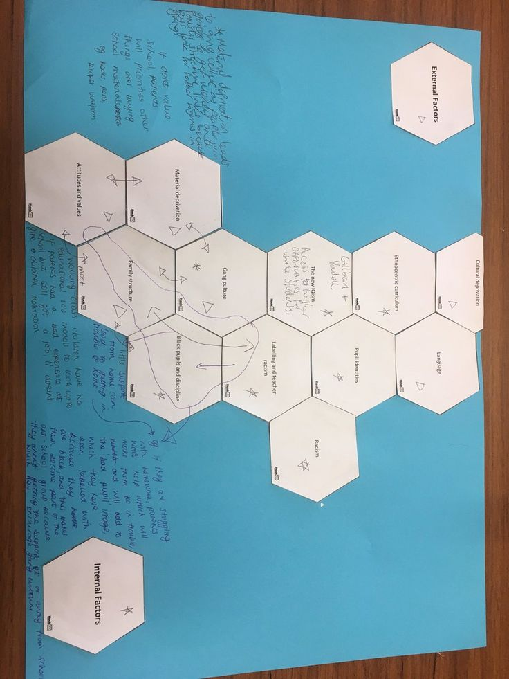 """Claire Johnson on Twitter: """"Great use of hexagons to explain ethnic differences in achievement #solotaxonomy #sociology #teamrushden @rushden_academy @TENConline https://t.co/w8P5Flbt0r"""""""