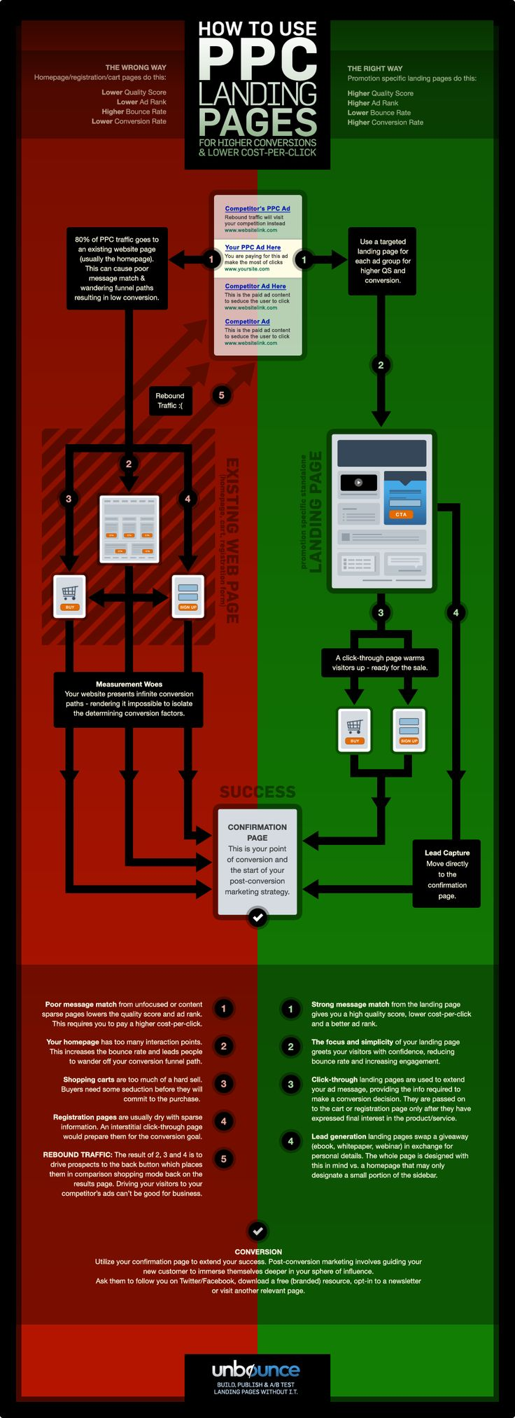 [Infographic] How to use PPC Landing Pages for Higher Conversions