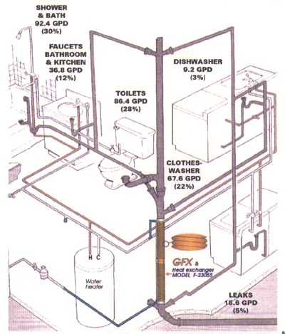 7 best Drain water heat recovery - ThermoDrain images on Pinterest ...