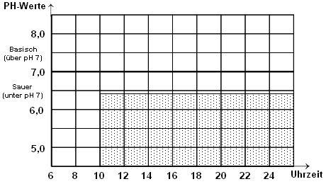 Vorlage zur Messung der pH-Werte des Urins