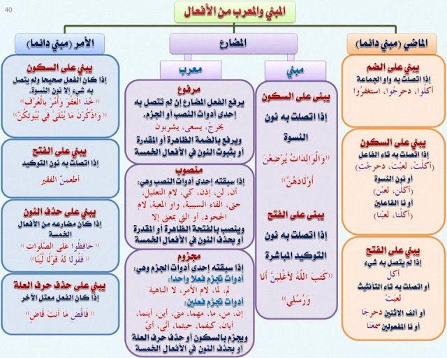 الفعل الماضي الأمر والمضارع Learn Arabic Language Arabic Language Learn Arabic Online