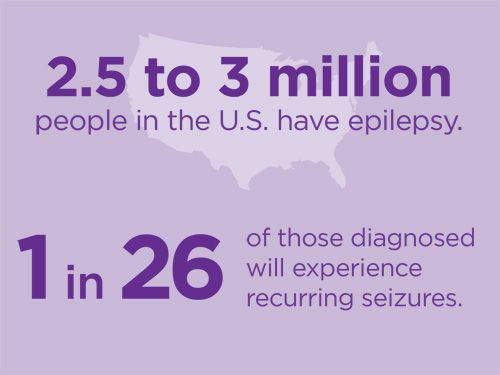 Epilepsy Seizures Learn About Facts And Treatments 2277130 Ejobnet