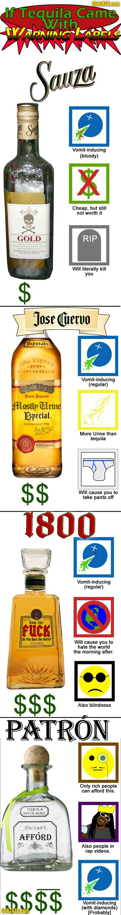 Brands of Tequila, reviewed on Cracked.  The description of Sauza makes me die laughing.