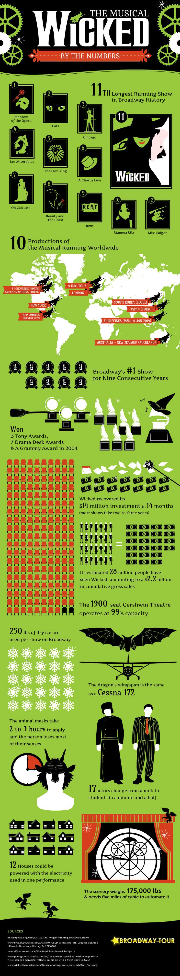 Wicked by the Numbers | Broadway Tour info graphic. Oh how I love Wicked!