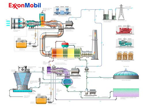 Gas Turbine Power Plant Really Simple Diagram For Building The Gas Hall  Particularly The Main