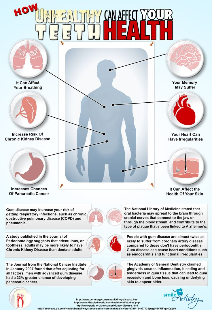 The following infographic goes into more detail about what problems could arise from unhealthy dental hygiene.