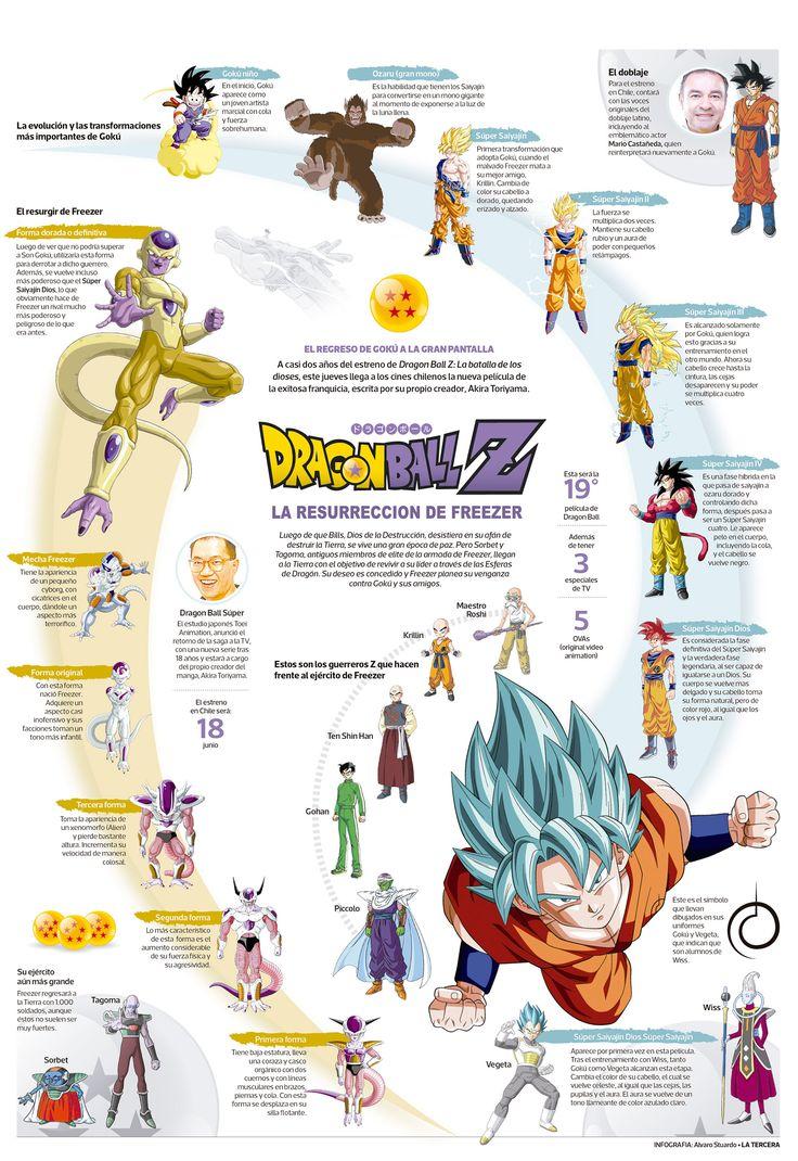 Infografía: Todo lo que necesitas saber de Dragon Ball Z: la resurrección de Freezer | Entretención | LA TERCERA