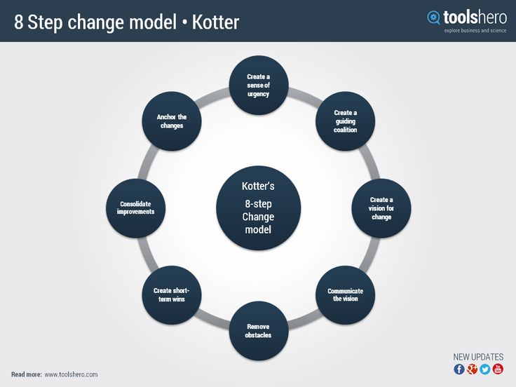 adkar model and kotter s 8 step change model Kotter's 8-step change model implementing change powerfully and successfully change is the only constant - heraclitus, greek philosopher what was true more than two thousand years ago is just as true today.