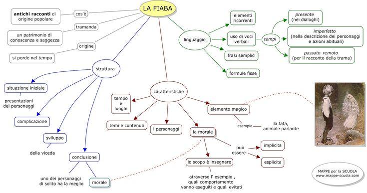 """Mappa concettuale sulla FIABA : la struttura, tipi di favole, l'importanza della morale ...     """"C'era una volta..."""""""