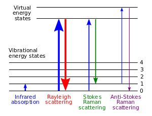 Energy level diagram showing the states involved in Raman signal