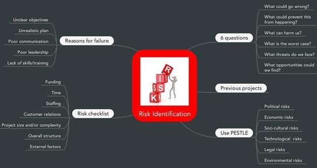Risk Identification.  Risk Identification is the process of identifying risk. Risks can be threats to a business or project or opportunities for a business or project  Article source: http://www.stakeholdermap.com/risk/risk-identification.html