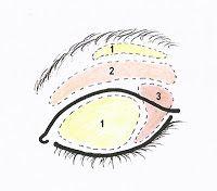 """Quick TIP: Eye color application for """"Deep Set Eyes""""   Valana Minerals Blog"""