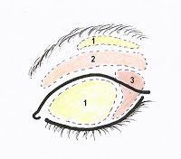 """Quick TIP: Eye color application for """"Deep Set Eyes"""" 