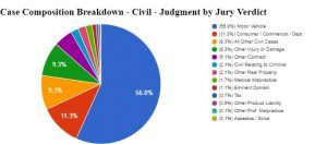 Texas Civil and Family Activity in the District and Statutory County Courts - http://www.adrtoolbox.com/2017/12/texas-civil-family-activity-district-statutory-county-courts/
