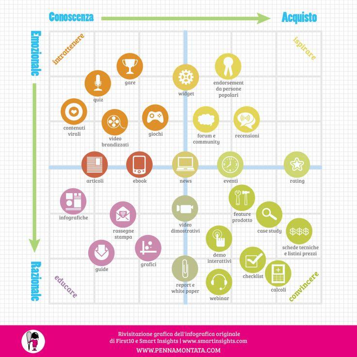 Matrice del #contentmarketing a 4 quadranti   --> due driver: conoscenza (awareness) e acquisto  --> due tipi di tone of voice: emozionale e razionale.