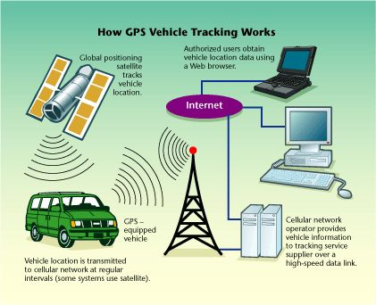 How Gps Vehicle Tracking Works Www Guidepointsystems Com  Gps Find