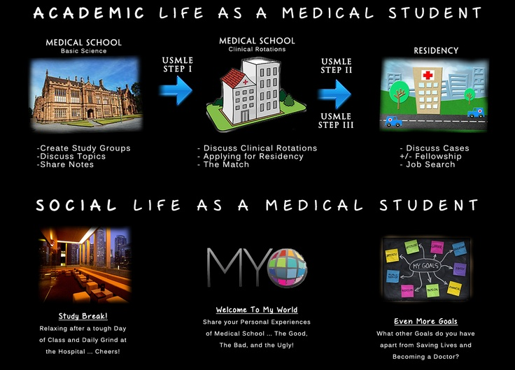 MDandBeyond – The Premier Social Network for Medical Students and Doctors