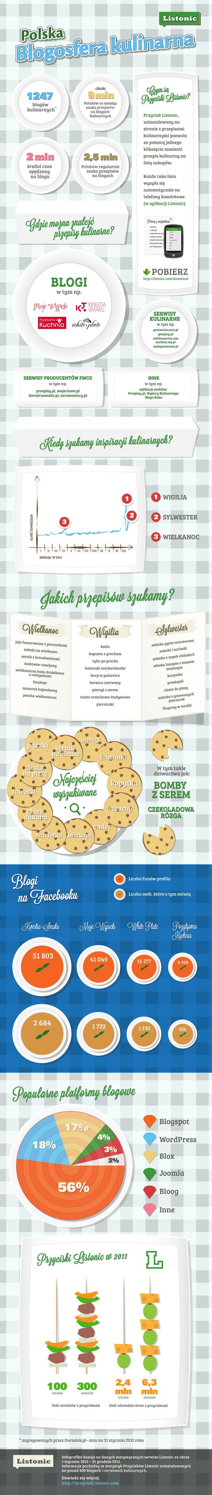 Polska blogosfera kulinarna  (oraz Przyciski Listonic)