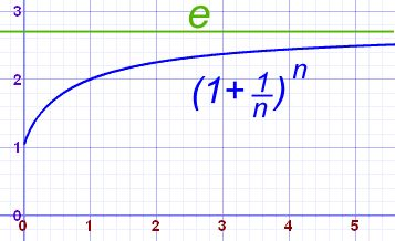 The value of (1 + 1/n)n approaches e as n gets bigger and bigger