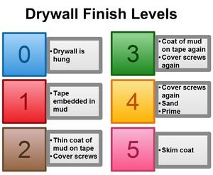 Find out how paying attention to drywall finishing levels can improve the look of your walls.