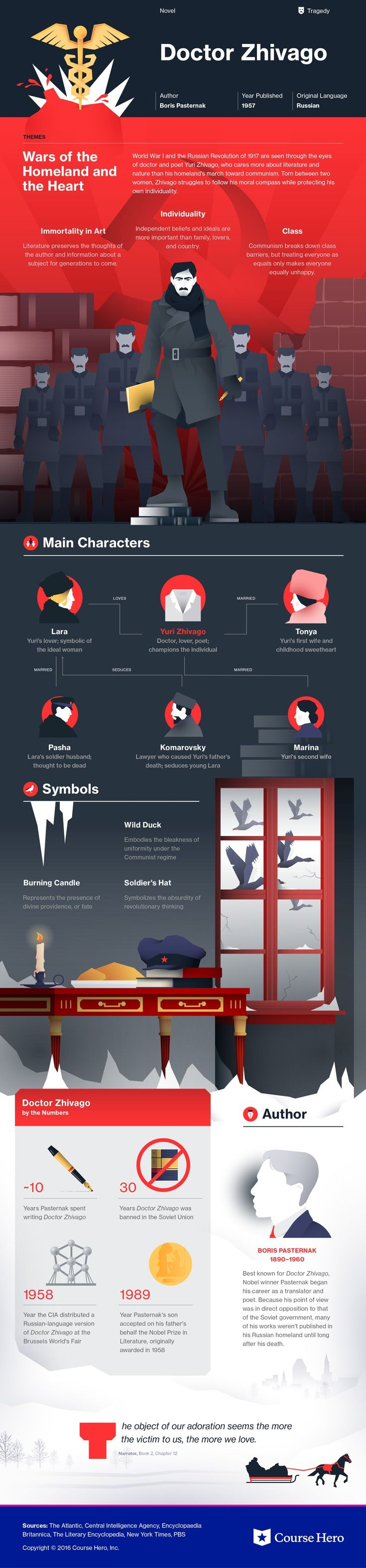 The color red scarlet letter project publish with glogster - This Coursehero Infographic On Dr Zhivago Is Both Visually Stunning And Informative