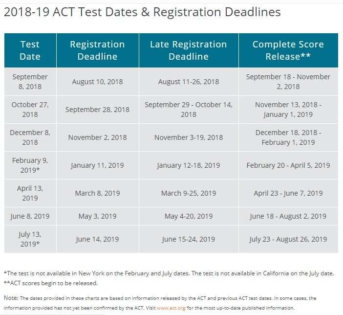 What are the dates and registration deadlines for the ACT