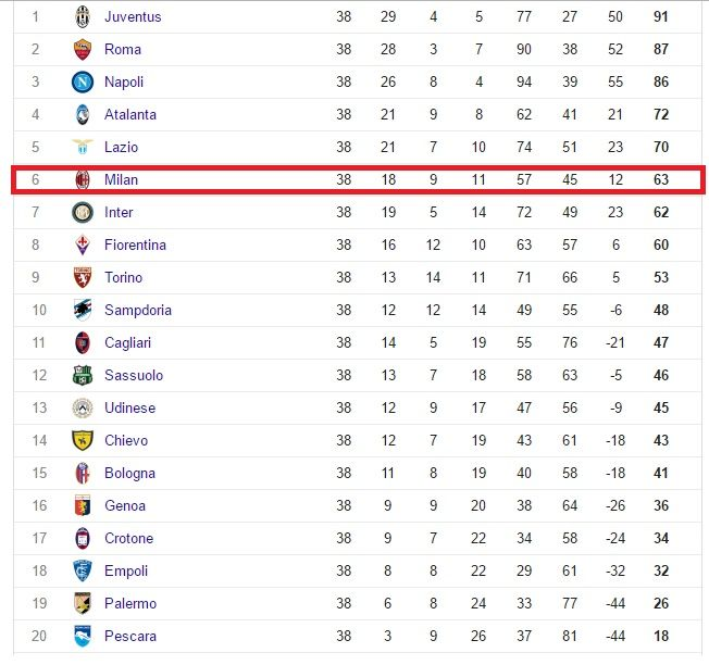 Final Ranking #SerieA 2016/2017 #ACMILAN 6th place Winner of #SerieA 2016/2017 #Juventus