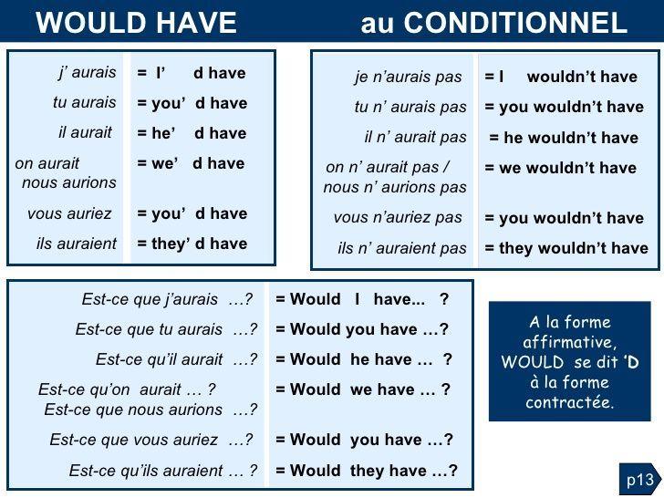 Grammaire anglaise :Tableaux des Conjugaisons | Apprendre ...