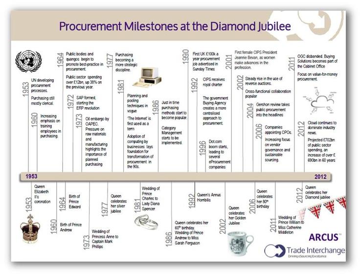 Trade Interchange (tradeinter) on Pinterest - procurement tracking spreadsheet