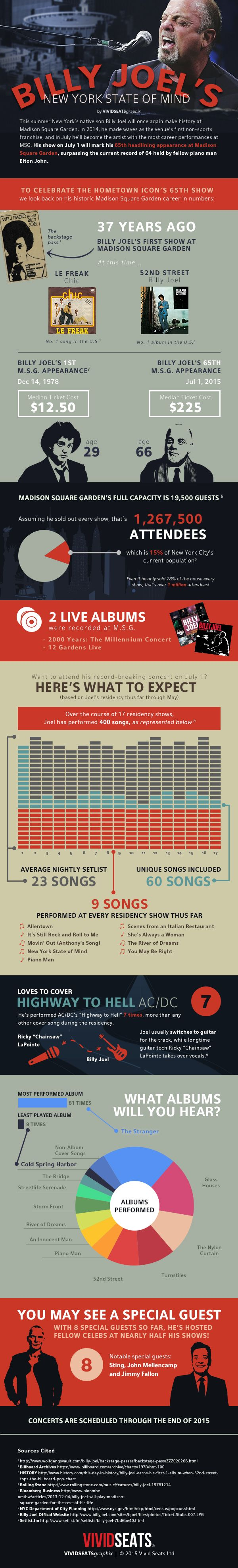 54 best 422 thre infographics images on pinterest