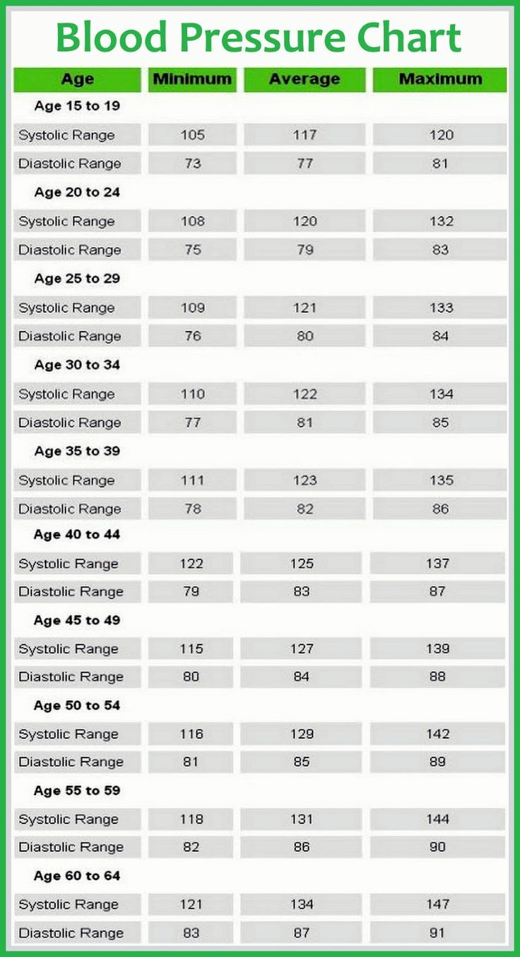 8 best your body go to guide images on pinterest health fitness blood pressure chart articles blood pressure remedies healthnormal bp pressure what do you do for low blood pressurelow diastolic blood pressure causes geenschuldenfo Choice Image