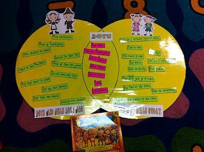 Pilgrims vs. us Venn Diagram. Perfect for Sara Morton/Samuel Eaton/Tapenum's Day.  Add third circle for native peoples.