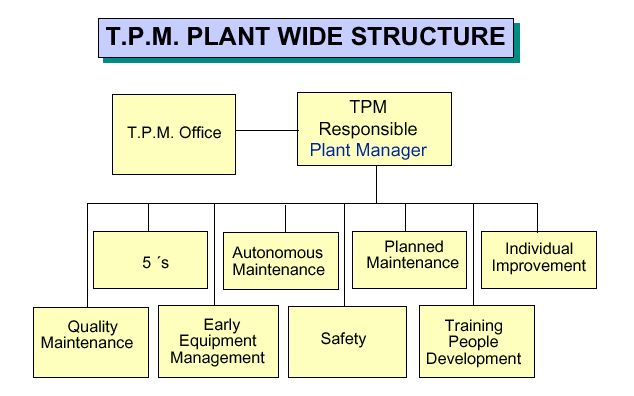 an introduction to total productive maintenance Learn more about part 4: total productive maintenance on globalspec home news & analysis news & analysis  an introduction to total productive maintenance (tpm).