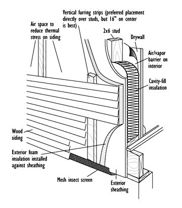 Figure 2 wall with rigid foam on exterior of sheathing for Exterior wall sheeting