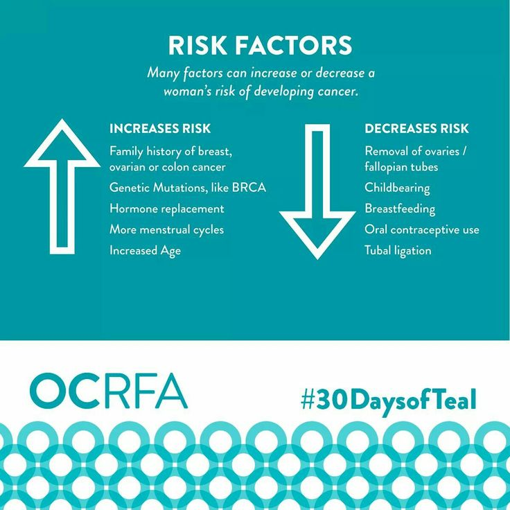 Ovarian Cancer Awareness ~ RISK FACTORS # 30 DaysofTeal